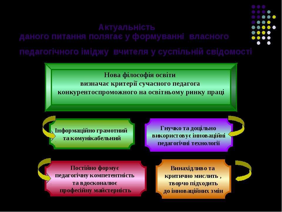 Актуальність даного питання полягає у формуванні власного педагогічного імідж...