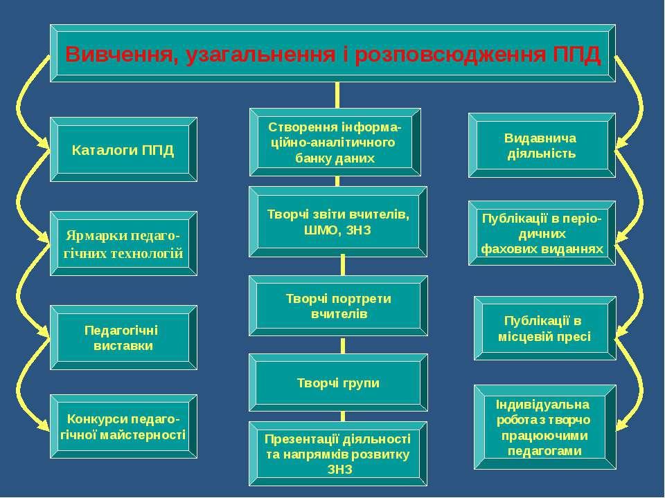 Вивчення, узагальнення і розповсюдження ППД Створення інформа- ційно-аналітич...