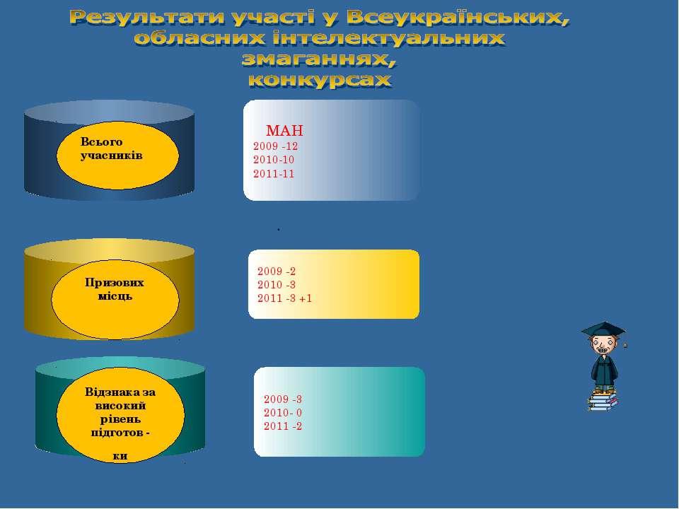 МАН 2009 -12 2010-10 2011-11 2009 -2 2010 -3 2011 -3 +1 2009 -3 2010- 0 2011 ...