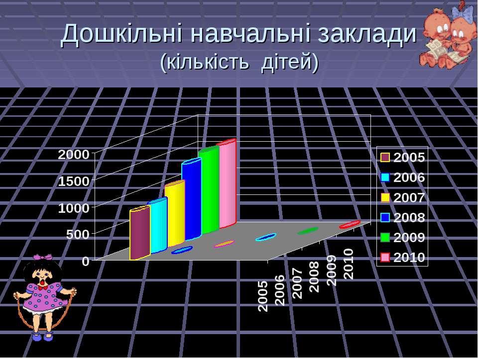 Дошкільні навчальні заклади (кількість дітей)