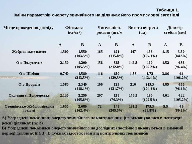 Таблиця 1. Зміни параметрів очерету звичайного на ділянках його промислової з...