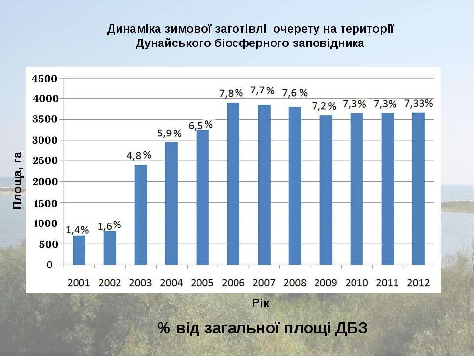 Динаміка зимової заготівлі очерету на території Дунайського біосферного запов...