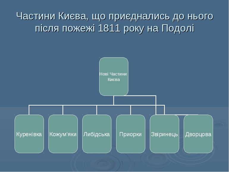 Частини Києва, що приєднались до нього після пожежі 1811 року на Подолі