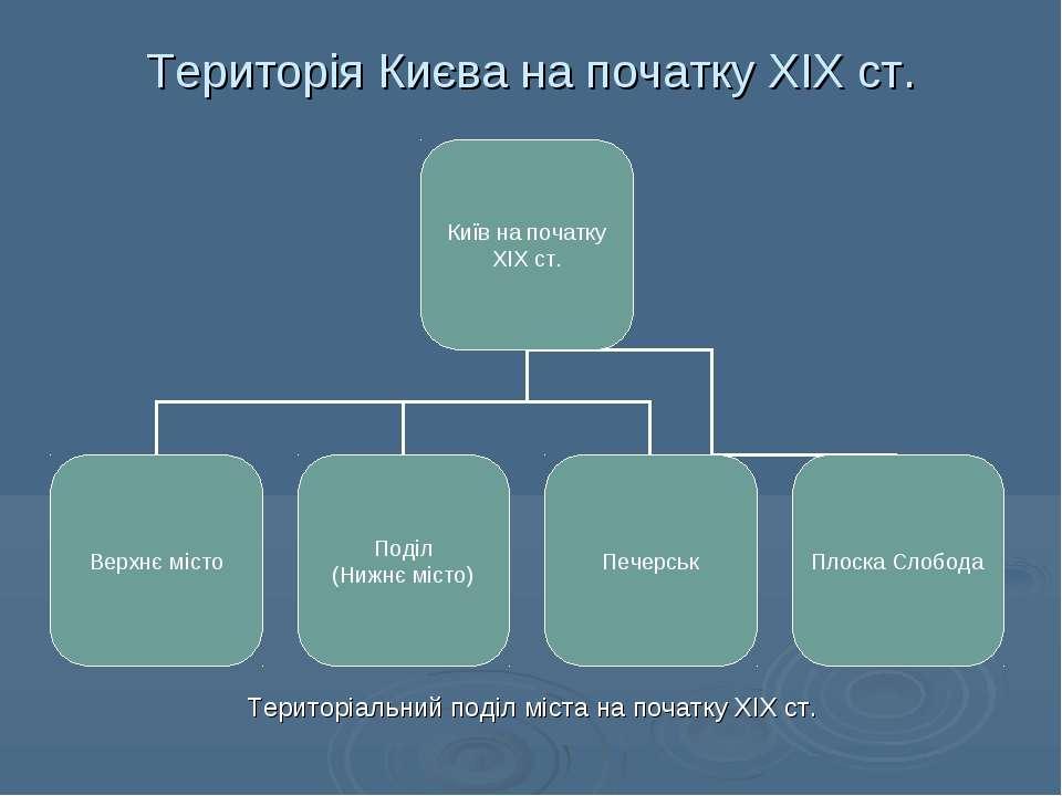 Територія Києва на початку ХІХ ст. Територіальний поділ міста на початку ХІХ ст.