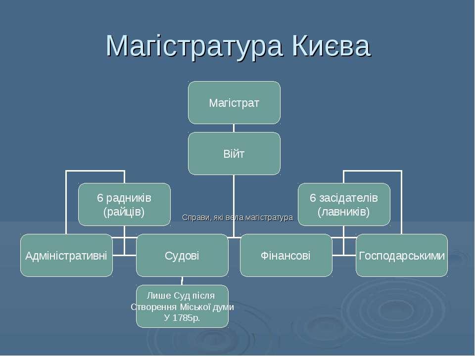 Магістратура Києва Справи, які вела магістратура