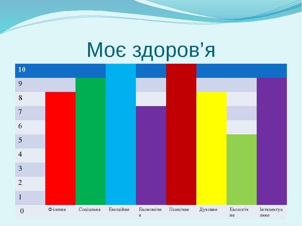 Моє здоров'я 10 9 8 7 6 5 4 3 2 1 0 Фізичне Соціальне Емоційне Економічне Пси...