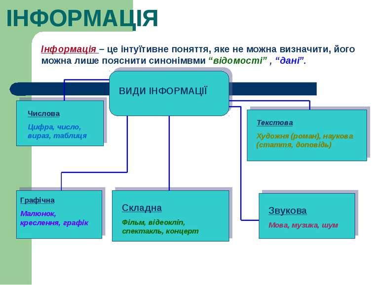 Інформація