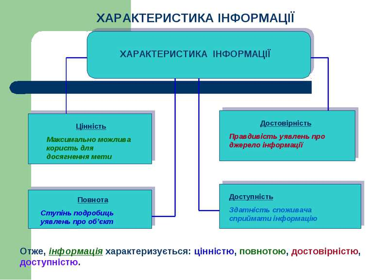 Характеристика інформації