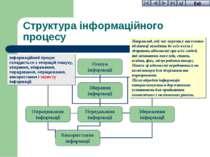 Структура інформаційного процесу Наприклад, під час перепису населення обліко...