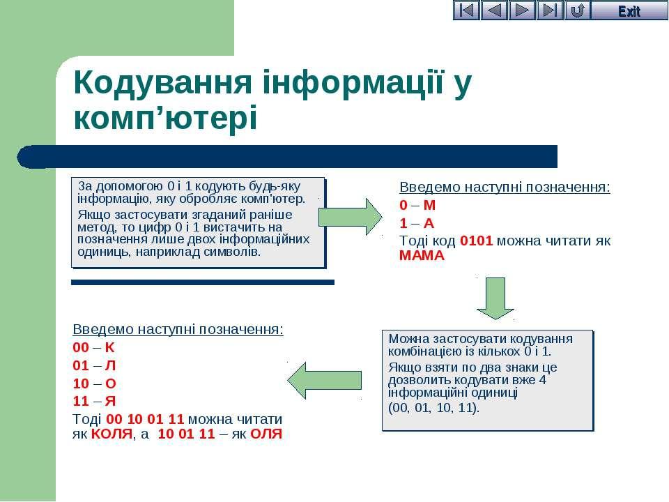 Кодування інформації у комп'ютері За допомогою 0 і 1 кодують будь-яку інформа...