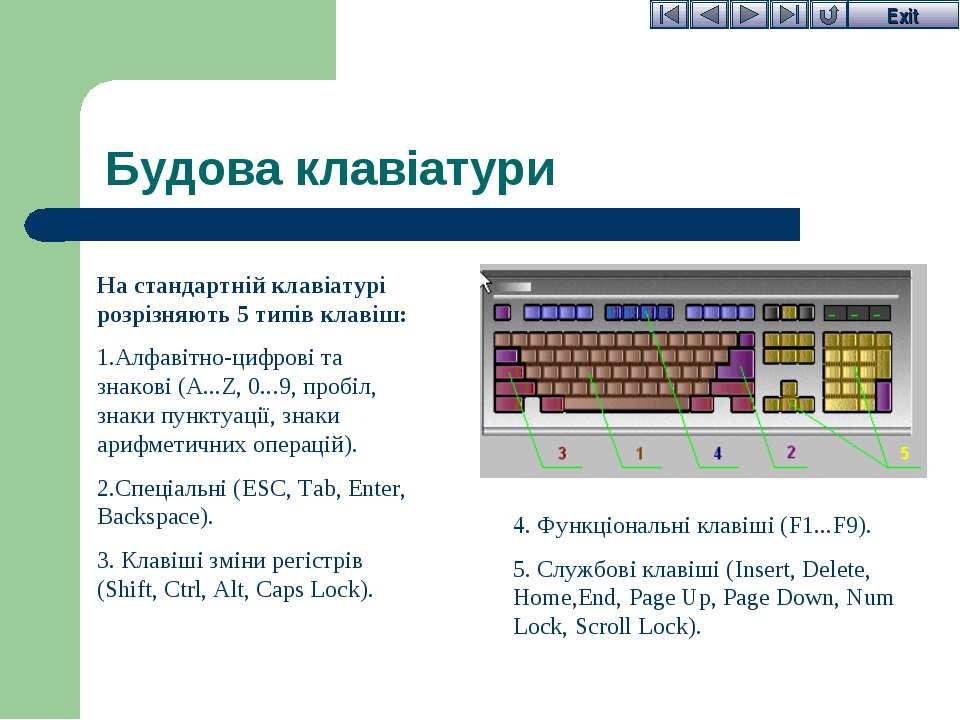 Будова клавіатури На стандартній клавіатурі розрізняють 5 типів клавіш: Алфав...