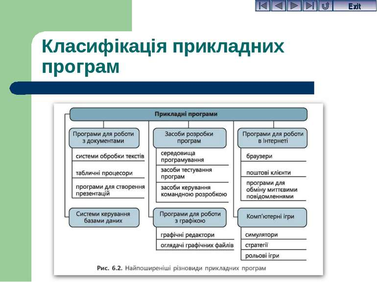 Класифікація прикладних програм Exit