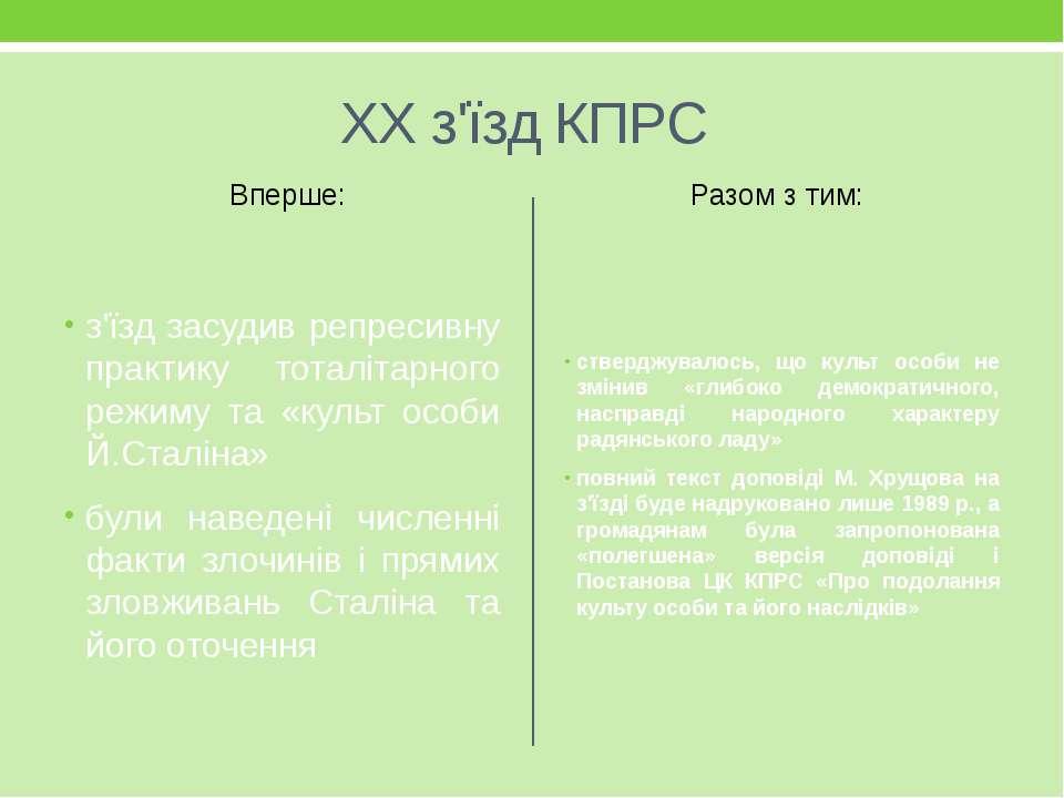 ХХ з'їзд КПРС Вперше: з'їзд засудив репресивну практику тоталітарного режиму ...