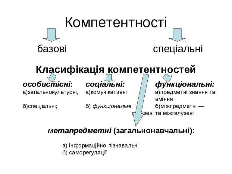 Компетентності базові спеціальні Класифікація компетентностей особистісні: со...