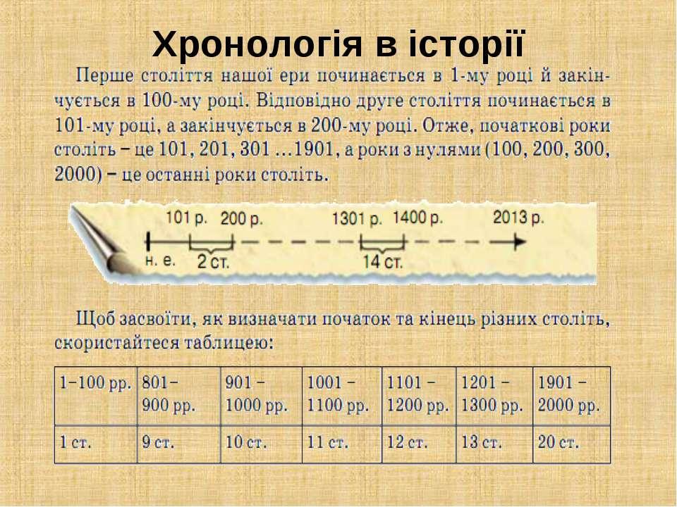 Хронологія в історії