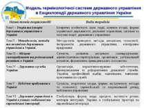Модель термінологічної системи державного управління в Енциклопедії державног...