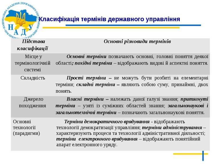 Класифікація термінів державного управління Підстава класифікації Основні різ...