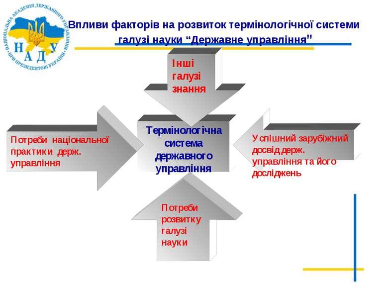 """Впливи факторів на розвиток термінологічної системи галузі науки """"Державне уп..."""