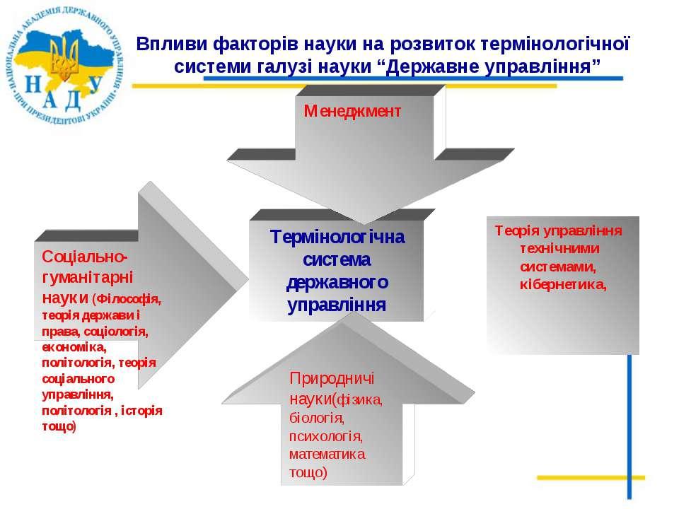 """Впливи факторів науки на розвиток термінологічної системи галузі науки """"Держа..."""