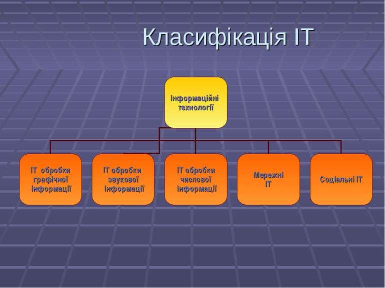 Класифікація ІТ