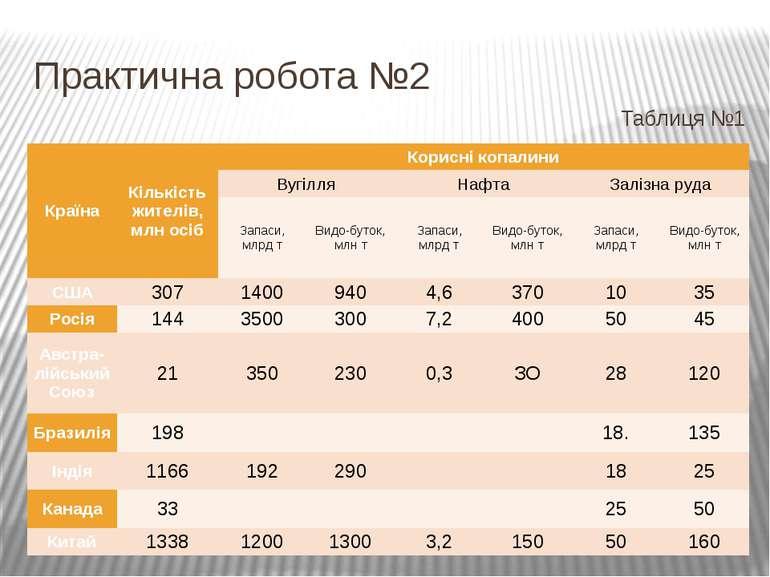Практична робота №2 Таблиця №1 Країна Кількістьжителів, млносіб Кориснікопали...