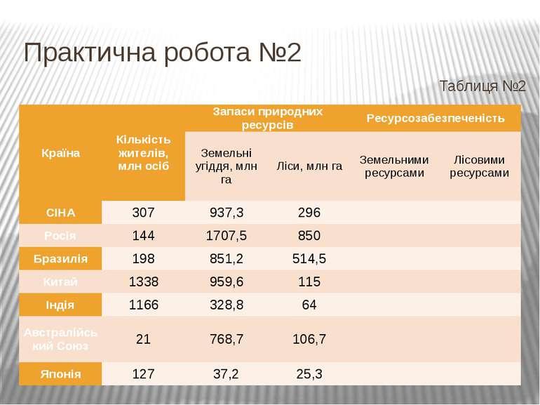 Практична робота №2 Таблиця №2 Країна Кількістьжителів, млносіб Запасиприродн...
