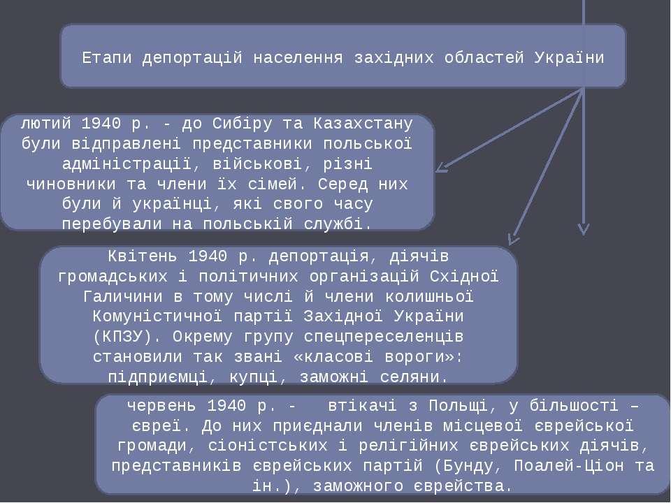 Етапи депортацій населення західних областей України лютий 1940 р. - до Сибір...