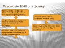 Революція 1848 р. у франції , Квітень 1848р. – вибори до Установчих зборів, б...