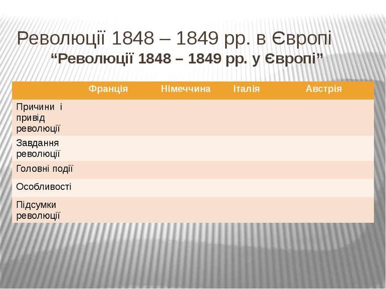 """Революції 1848 – 1849 рр. в Європі """"Революції 1848 – 1849 рр. у Європі"""" Франц..."""