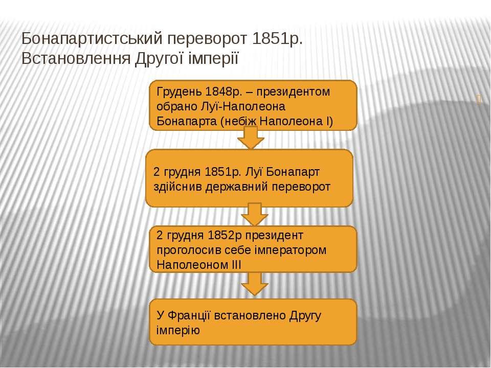 Бонапартистський переворот 1851р. Встановлення Другої імперії , Грудень 1848р...