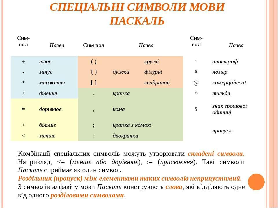 СПЕЦІАЛЬНІ СИМВОЛИ МОВИ ПАСКАЛЬ Комбінації спеціальних символів можуть утворю...