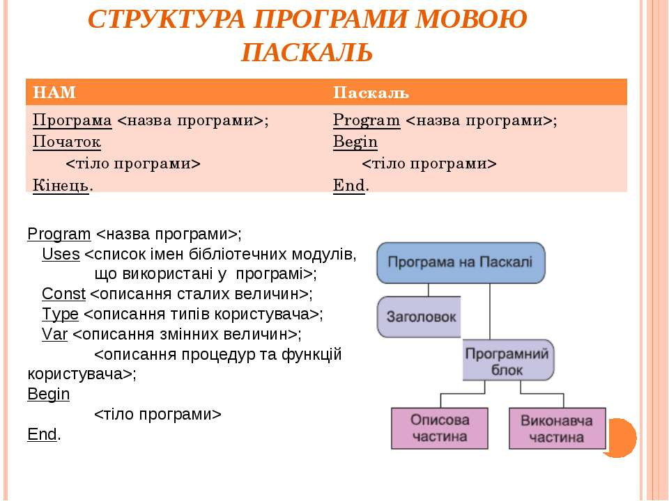 СТРУКТУРА ПРОГРАМИ МОВОЮ ПАСКАЛЬ Program ; Uses ; Const ; Type ; Var ; ; Begi...