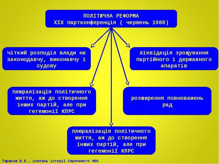 ПОЛІТИЧНА РЕФОРМА ХІХ партконференція ( червень 1988) чіткий розподіл влади н...