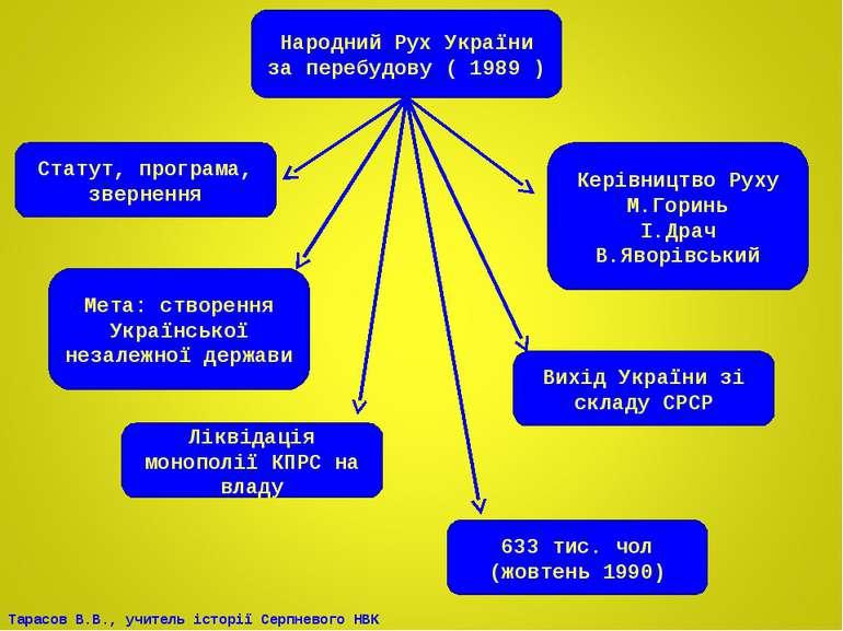 Народний Рух України за перебудову ( 1989 ) 633 тис. чол (жовтень 1990) Стату...