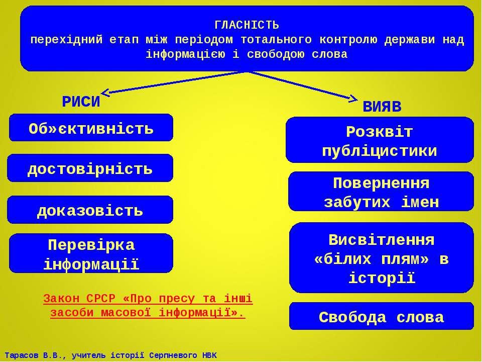 ГЛАСНІСТЬ перехідний етап між періодом тотального контролю держави над інформ...