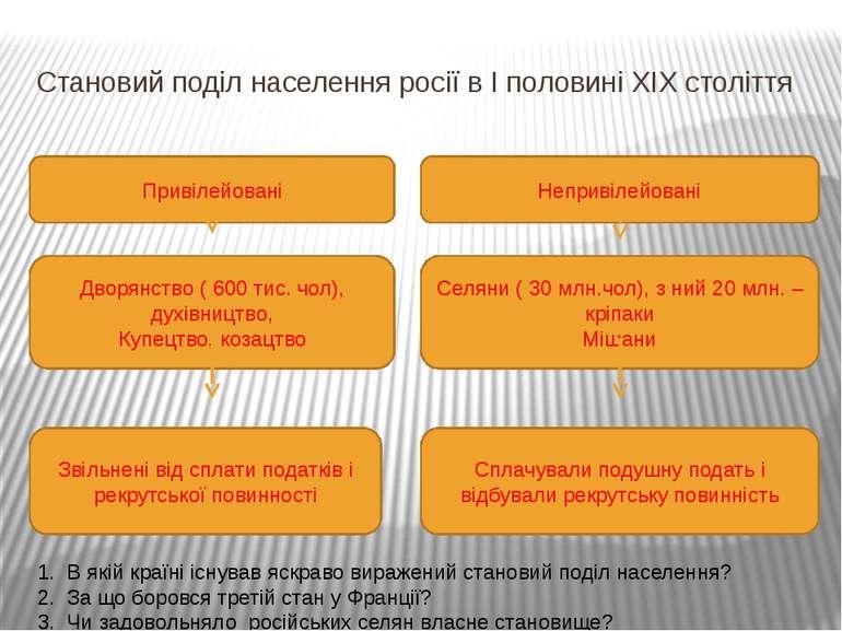 Становий поділ населення росії в І половині ХІХ століття Привілейовані Неприв...