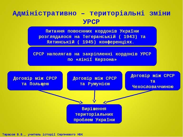 Адміністративно – територіальні зміни УРСР Вирішення територіальних проблем У...