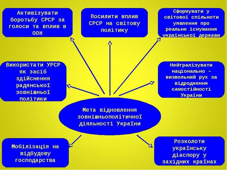 Мета відновлення зовнішньополітичної діяльності України Активізувати боротьбу...