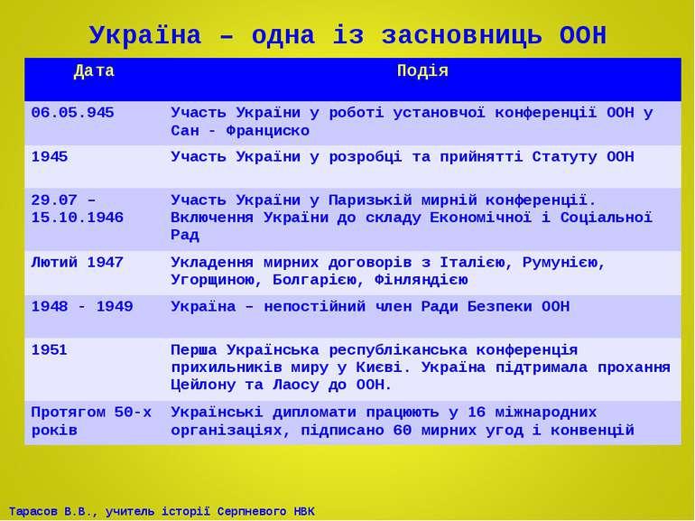 Україна – одна із засновниць ООН Дата Подія 06.05.945 Участь України у роботі...
