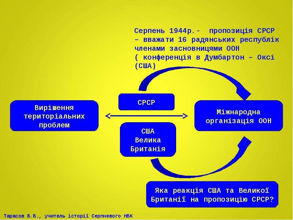 Вирішення територіальних проблем Міжнародна організація ООН СРСР США Велика Б...