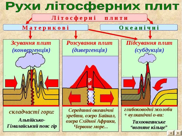 Л і т о с ф е р н і п л и т и Розсування плит (дивергенція) Зсування плит (ко...