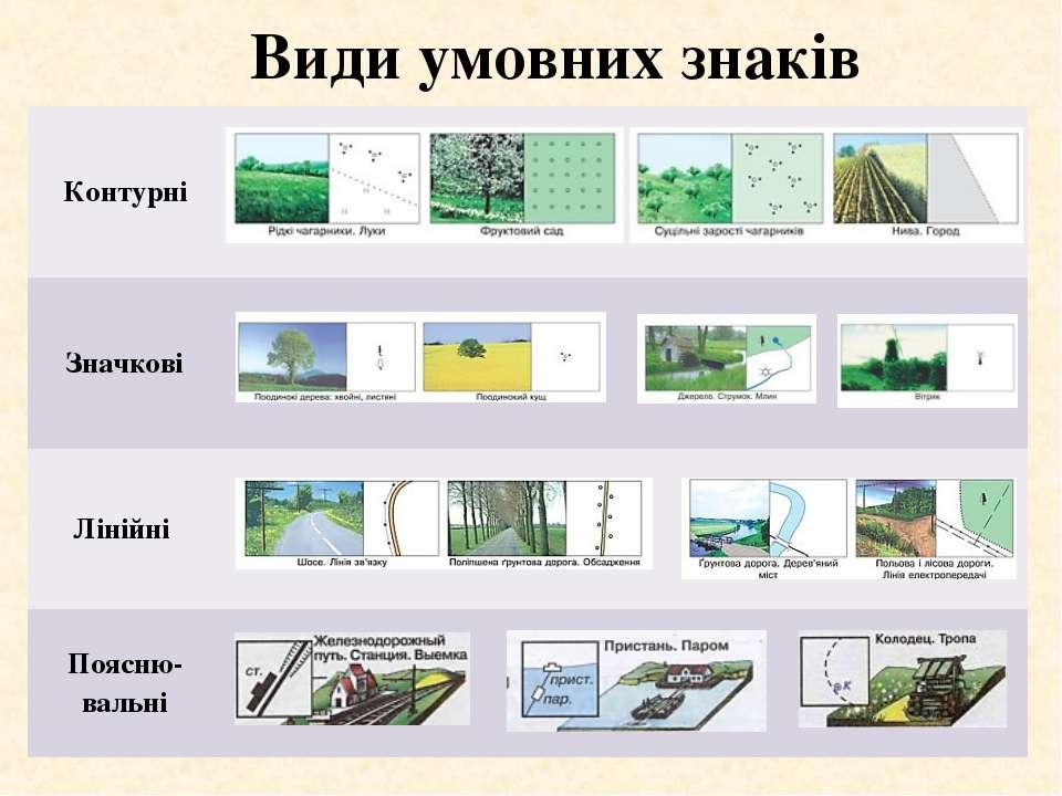 Види умовних знаків Контурні Значкові Лінійні Поясню-вальні