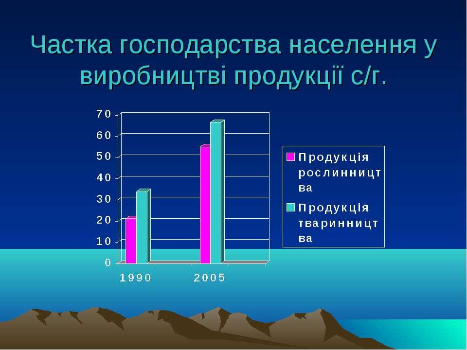 Частка господарства населення у виробництві продукції с/г.