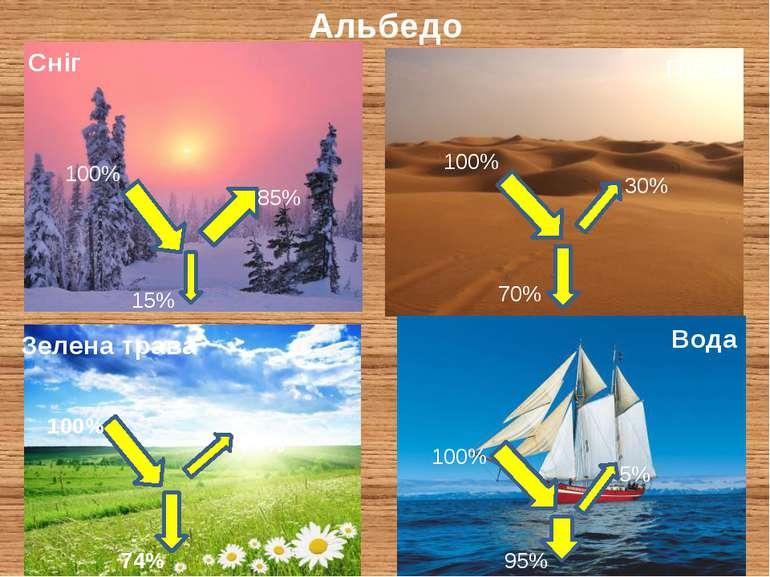 Альбедо Сніг Пісок Зелена трава Вода 100% 100% 100% 95% 5% 100% 74% 26% 30% 7...