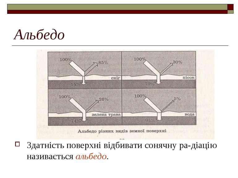 Альбедо Здатність поверхні відбивати сонячну ра-діацію називається альбедо.