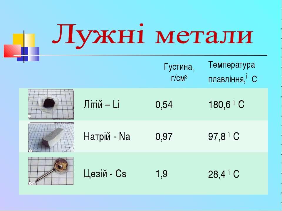 Густина, г/см3 Температура плавління,◦С Літій – Li 0,54 180,6 ◦С Натрій - Na ...