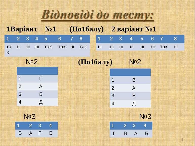 * 1Варіант №1 (По1балу) 2 варіант №1 №2 (По1балу) №2 №3 №3 1 2 3 4 5 6 7 8 та...