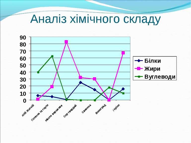 Аналіз хімічного складу