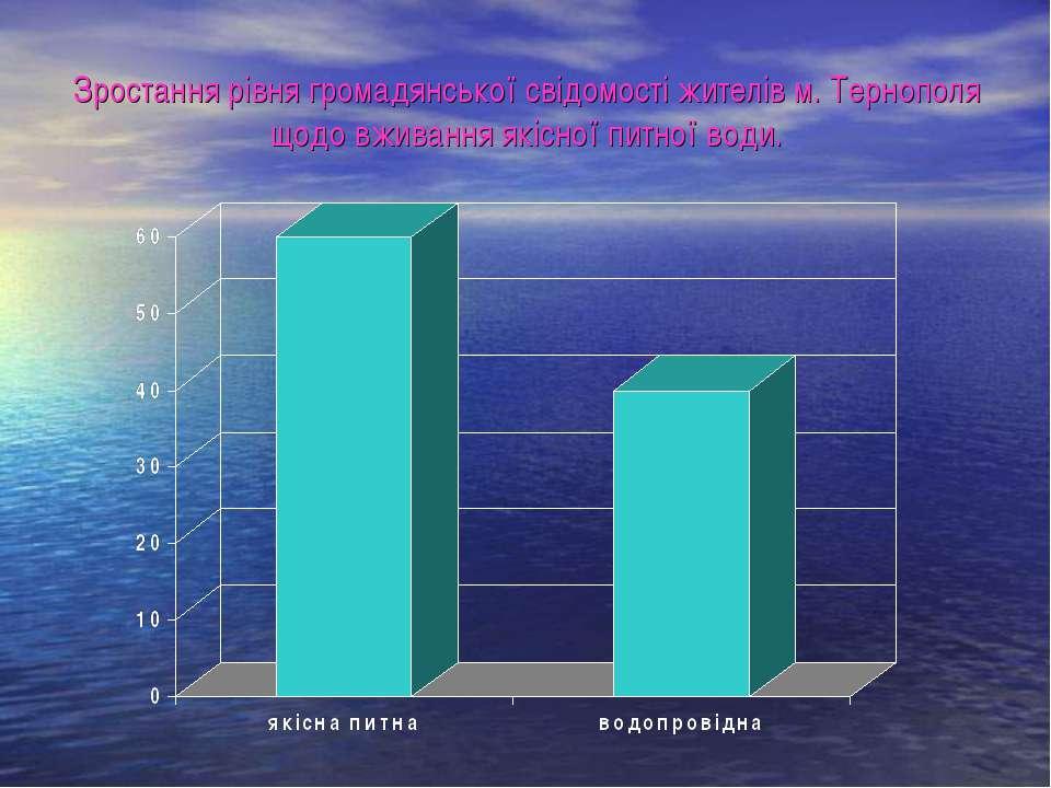 Зростання рівня громадянської свідомості жителів м. Тернополя щодо вживання я...