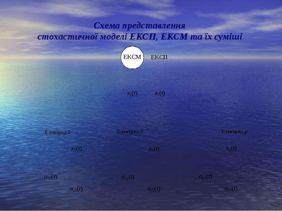 Схема представлення стохастичної моделі ЕКСП, ЕКСМ та їх суміші